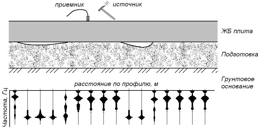 Обнаружение участков нарушения контакта плиты с грунтовым основанием.
