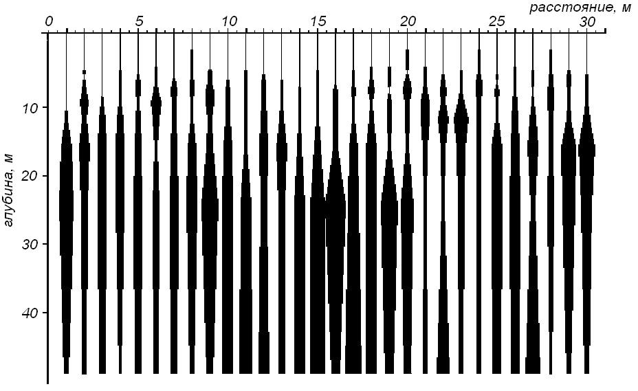 Спектральный сейсмопрофиль грунт.