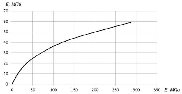 Рисунок 3. Зависимость показаний прибора компании «Zorn Instruments» от показаний ПДУ-МГ4 ООО «СКБ Стройприбор»
