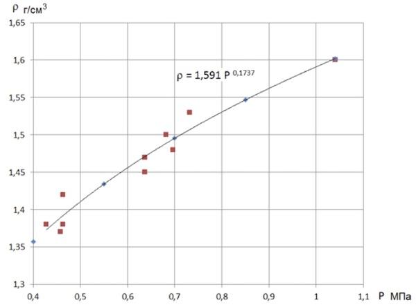 Рисунок 2. Зависимость между плотностью песчаного грунта и сопротивлением пенетрации.